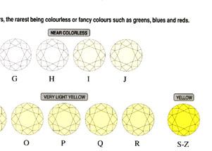 color chart for diamond